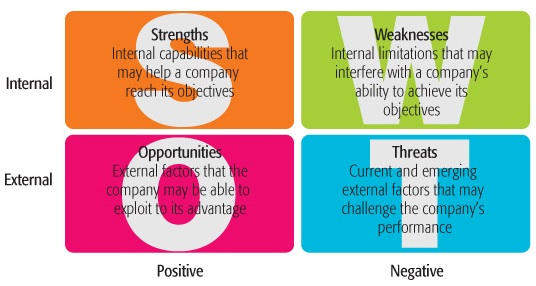 Swot Analysis An Indispensable Part Of Your Success