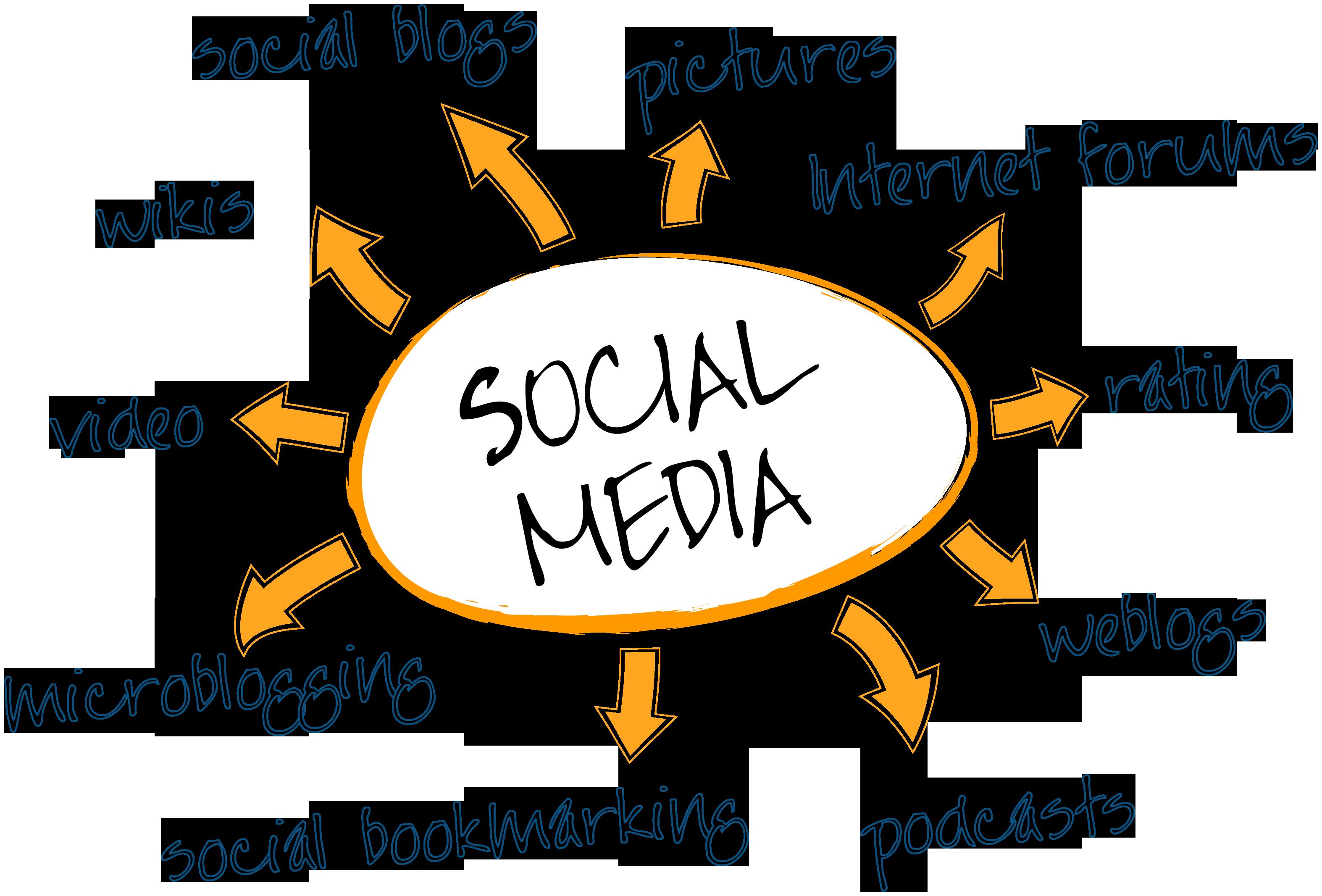 Social media marketing strategies: Part II