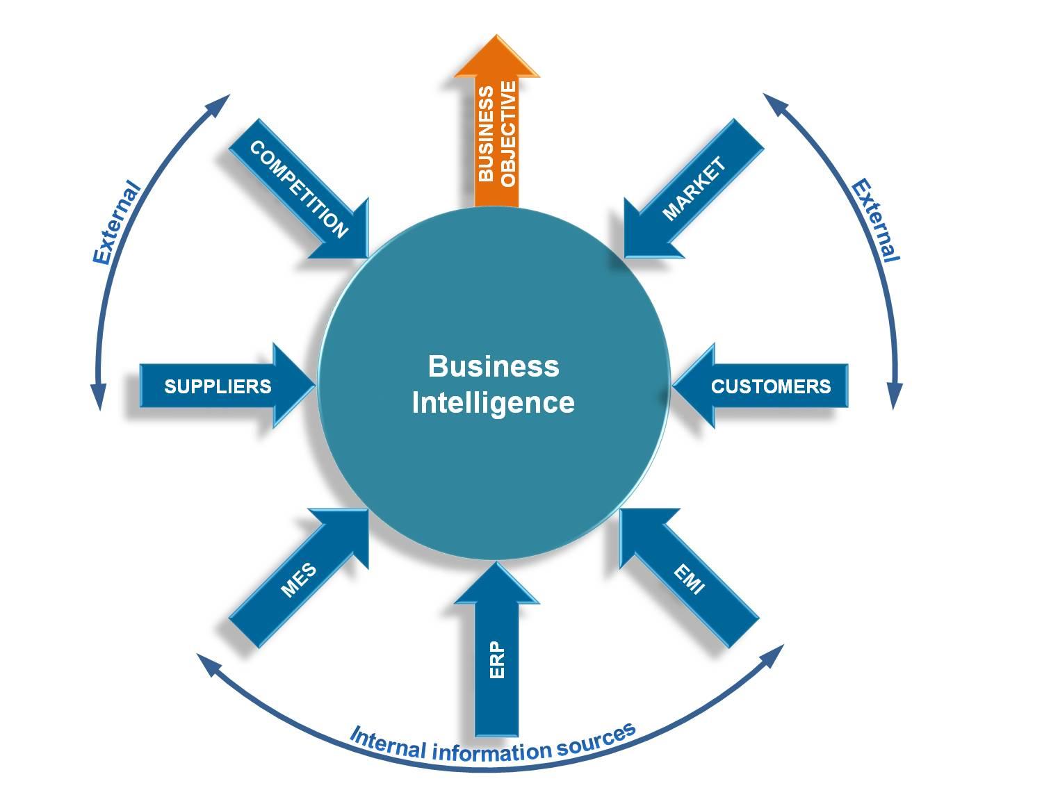 Best self service business intelligence tools: VI