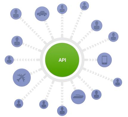 Best application program interfaces: III