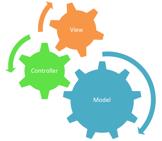 Benefits of using MVC framework for web development: I