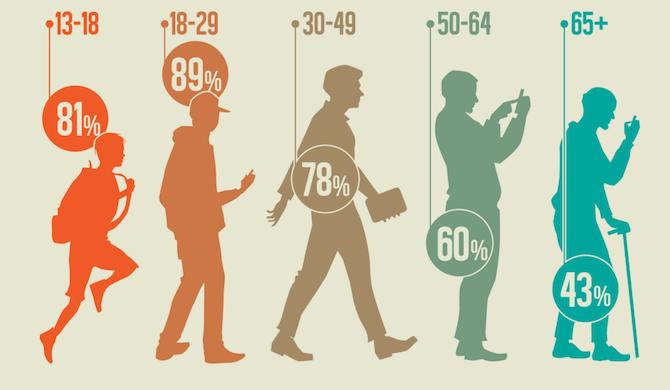 Top 5 tools to create effective buyer personas