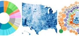 Top 6 data visualization tools: II