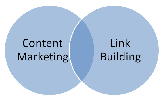 Is Content marketing Related to Link Building?