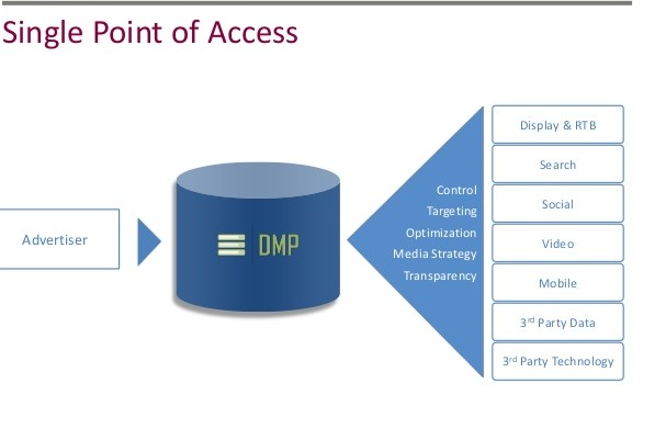 the-data-management-platform-the-digital-brain-you-wish-you-had-by-audrey-rasizer-marlow-6-638