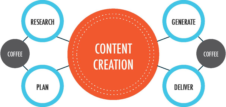 content_creation1