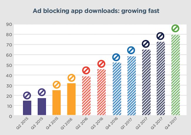 Ad-blocking-downloads-copy