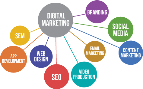 10 reasons you need a digital marketing strategy.- Part II