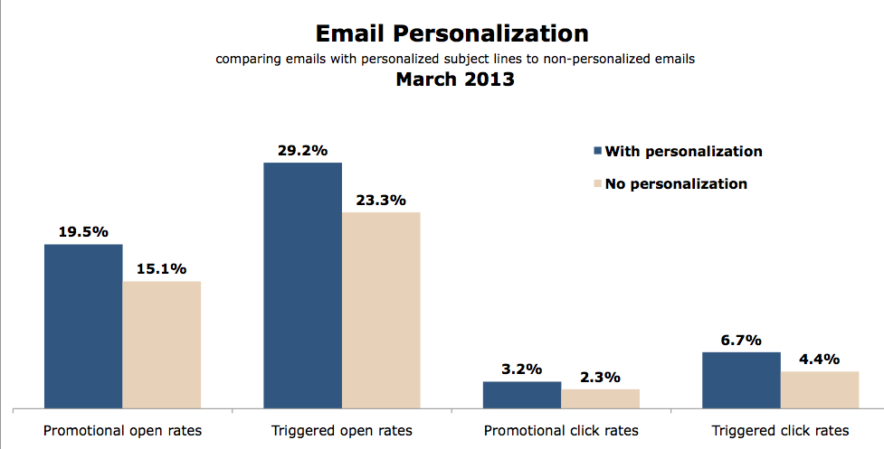 Experian-Email-Personalization-Lift-Mar2013