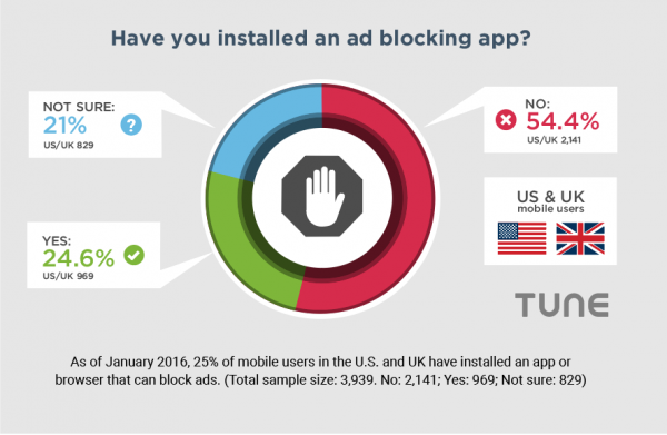 Have-you-installed-ad-blocking-e1457563152553