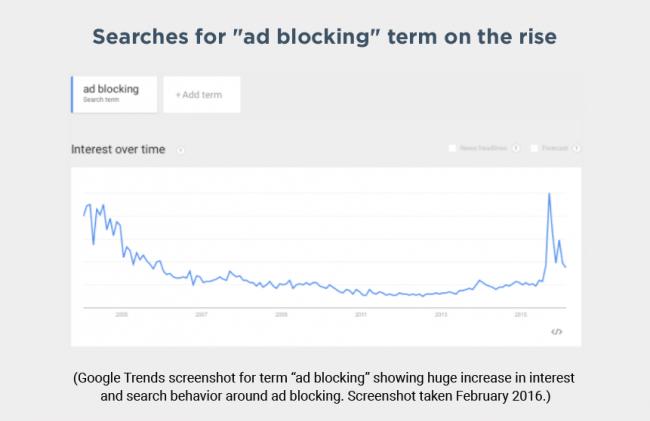 Searches-for-ad-blocking-e1457563243620