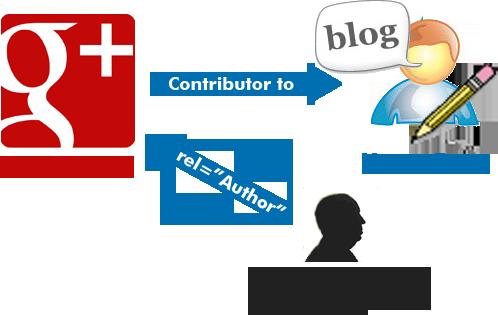 google-authorship-wordpress