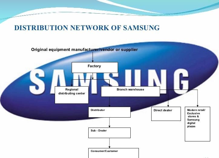 samsung-presentation-on-international-marketing-11-728