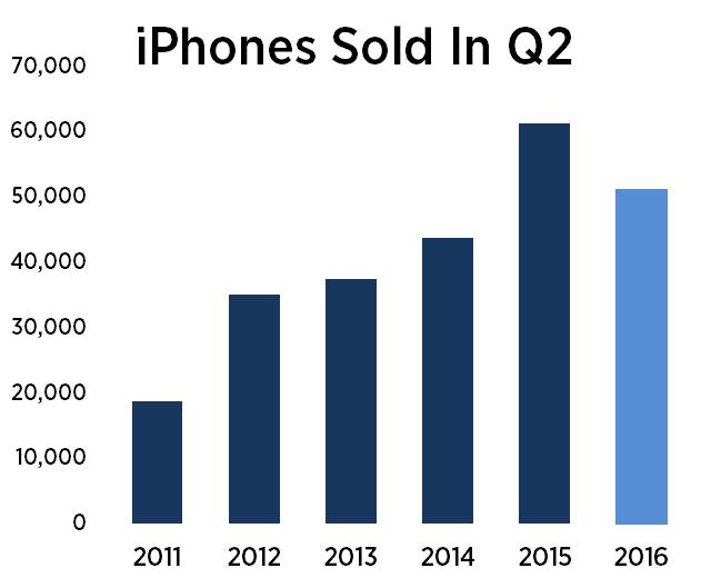 apple-iphones-q2