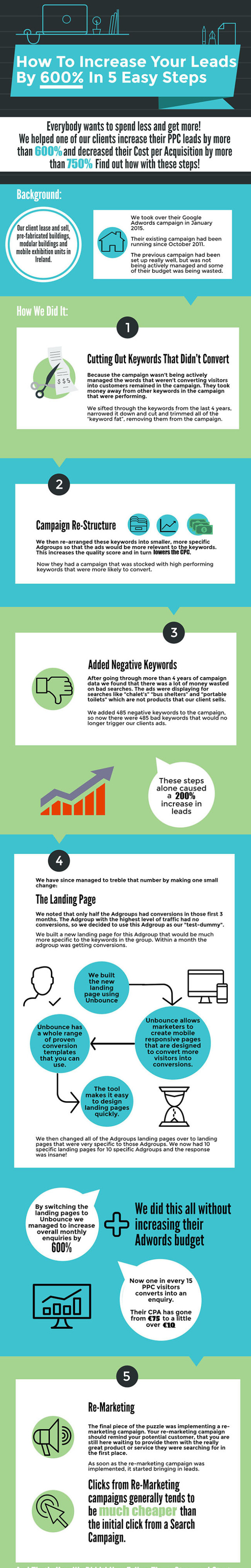 google-adwords-tips-5-steps-to-increase-ppc-leads-by-a-whopping-6001