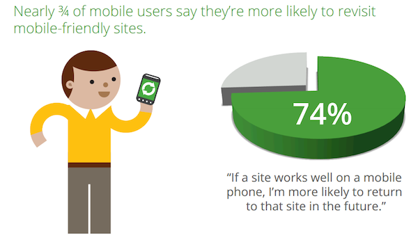 google-mobile-friendly-site-stats