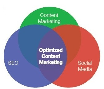 optimized-content-marketing