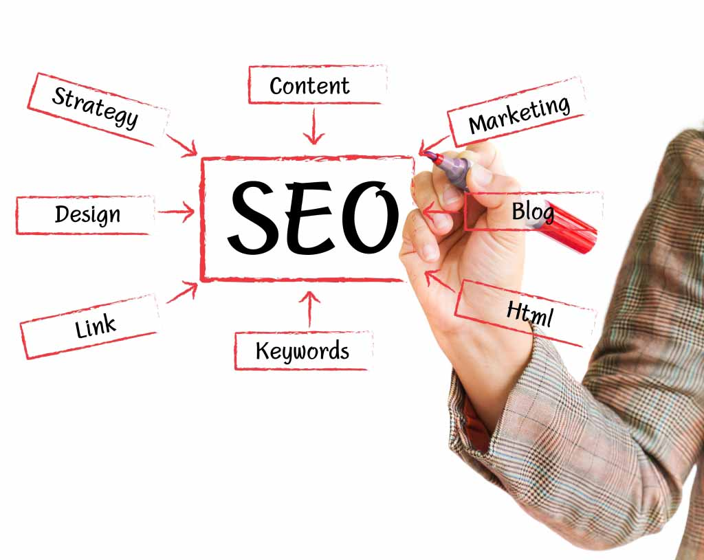 5 keys to the perfect SEO blog post – Part I