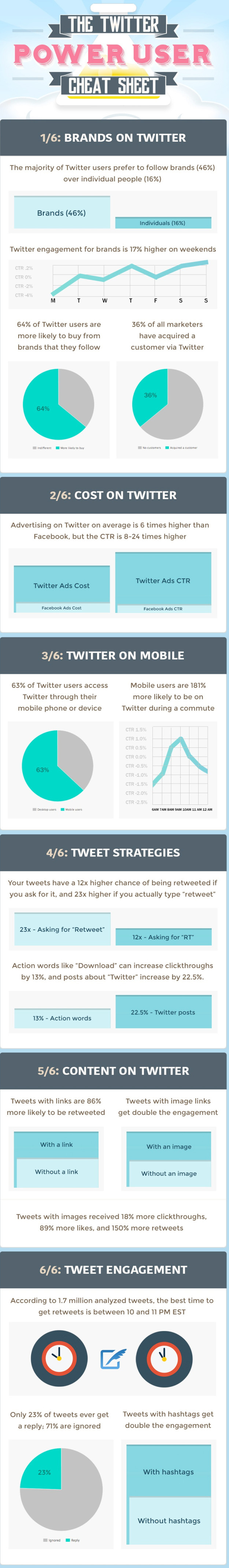 the-twitter-power-user-cheat-sheet-20-stats-to-improve-your-presence1