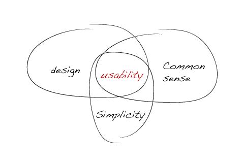 usability-web-design-simplicity-common-sense1