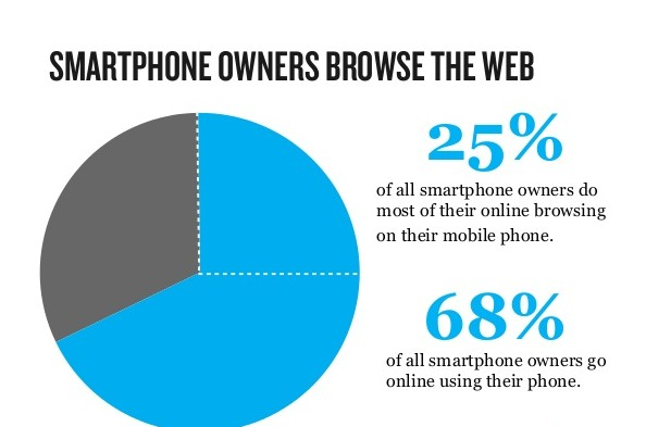 why-use-responsive-web-design-19-638