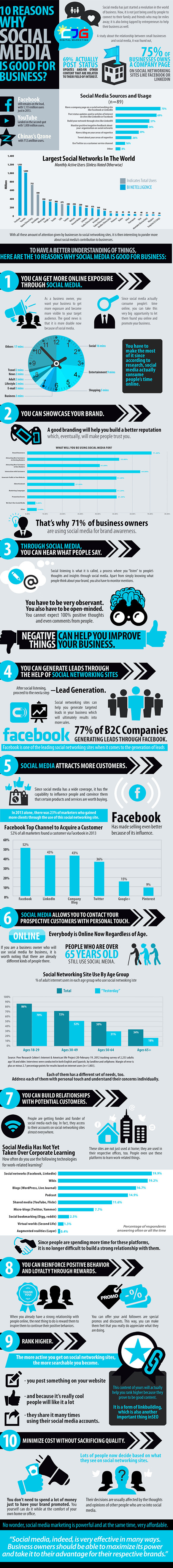10-reasons-why-social-media-must-be-part-of-your-small-business-marketing-strategy1