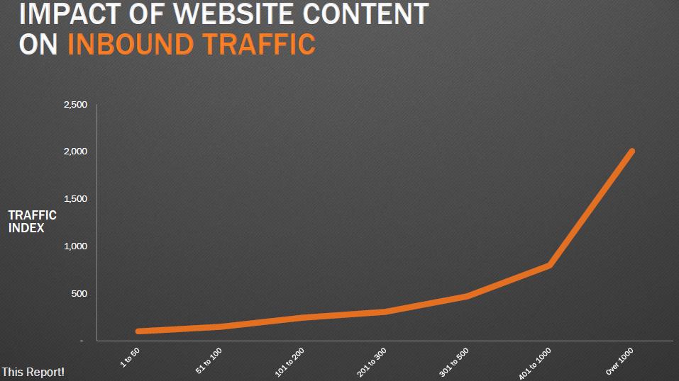 Content-Website-Traffic