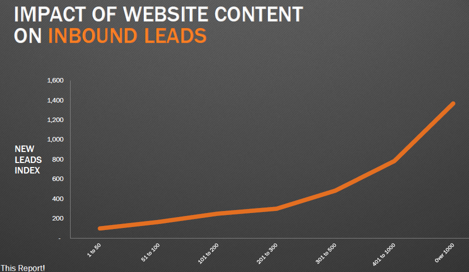 Content-leads