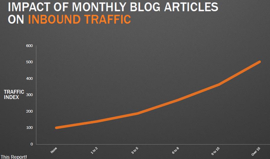 blogs-traffic