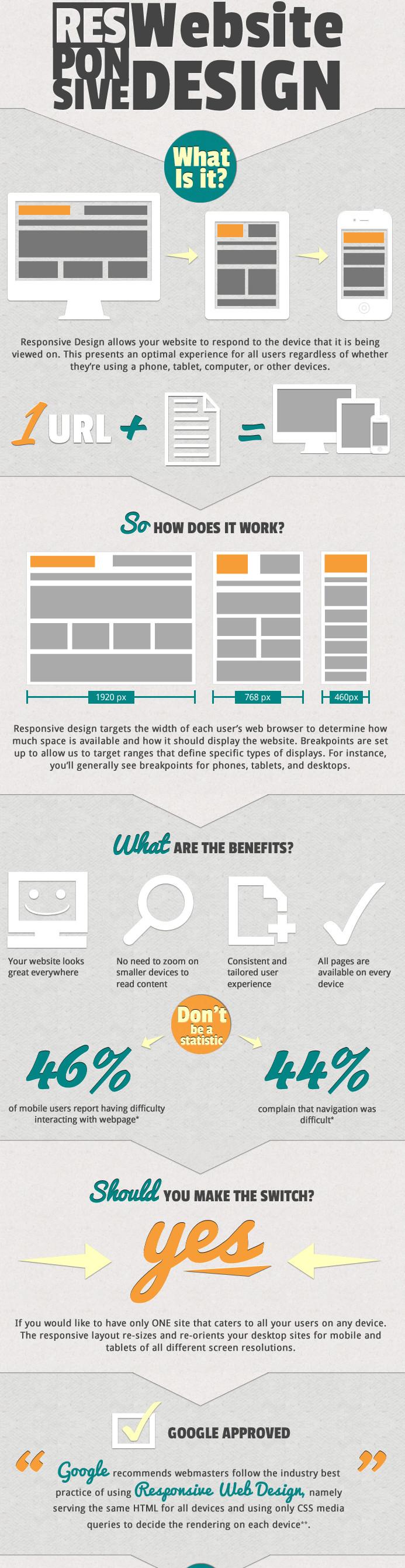 responsive-website-design-what-is-it
