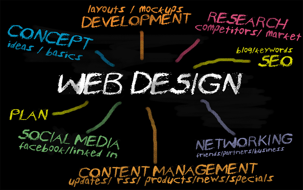 Fundamentals of an efficacious website design: Part II