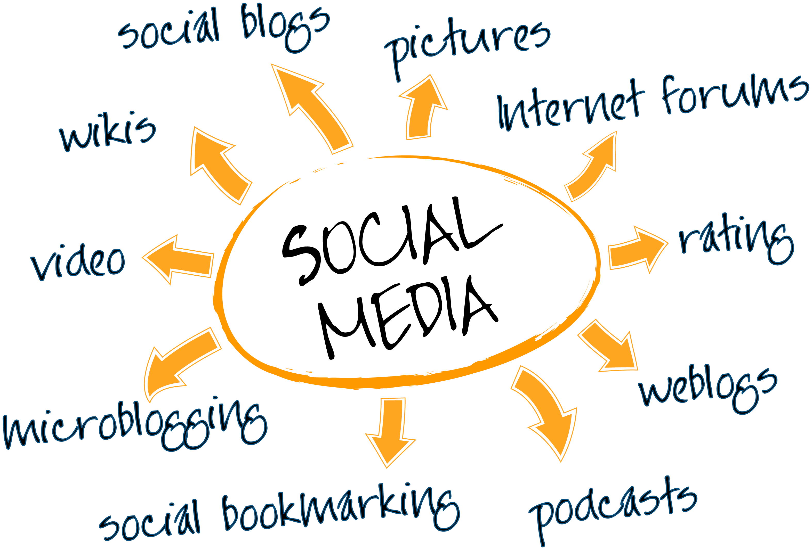 Social media marketing strategies: Part II