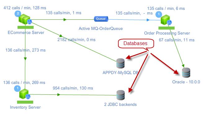 Resolving database calls