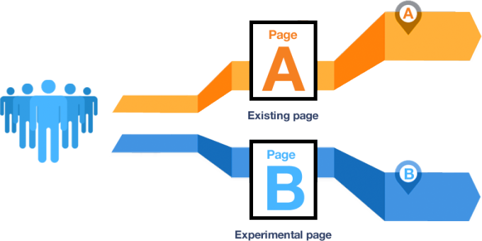 An introduction to A/B testing