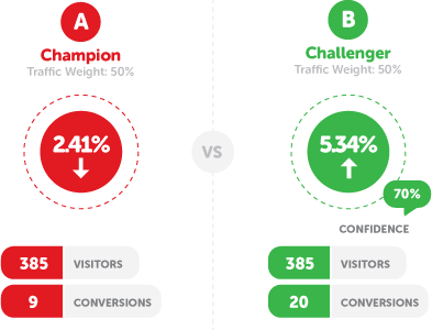 Benefits of A/B testing: III