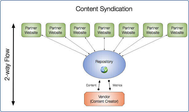 Blog content syndication