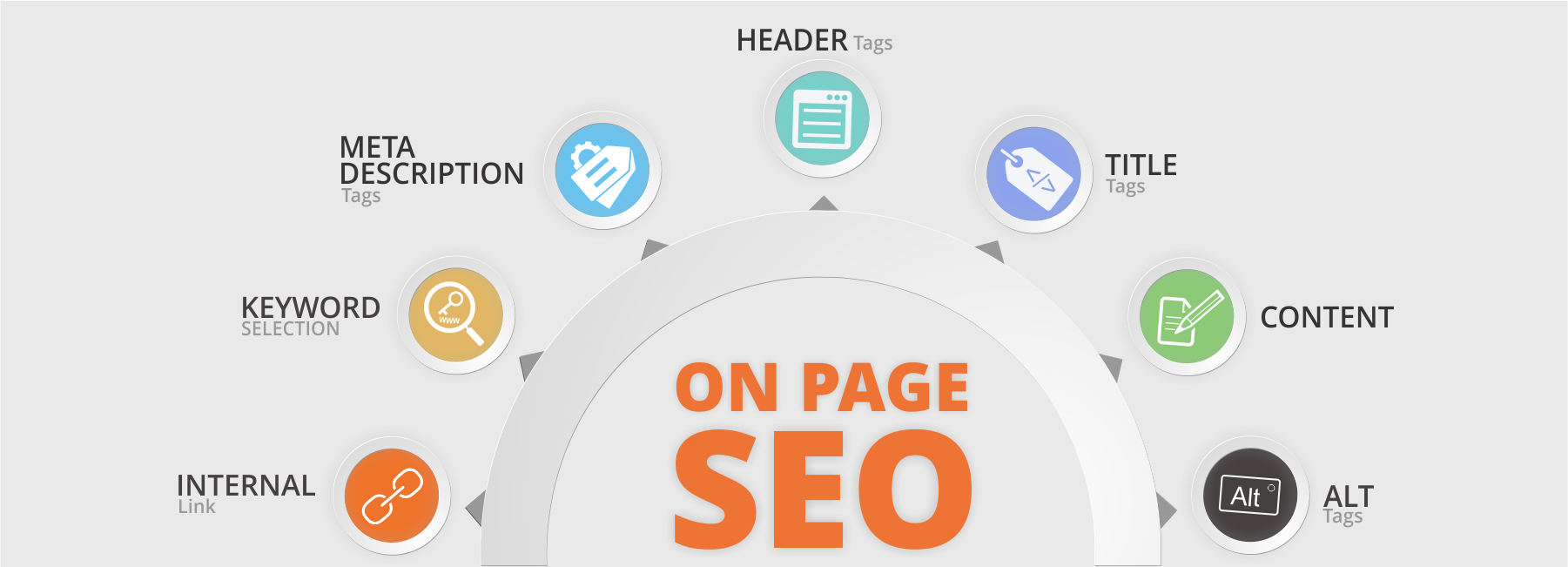 On page SEO checklist for a successful blog: II