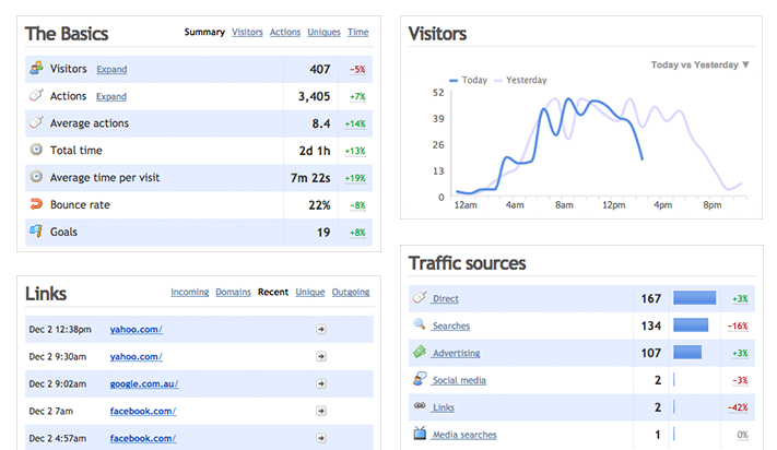 Visitor count using web analytics