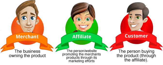 Elements of a successful affiliate website