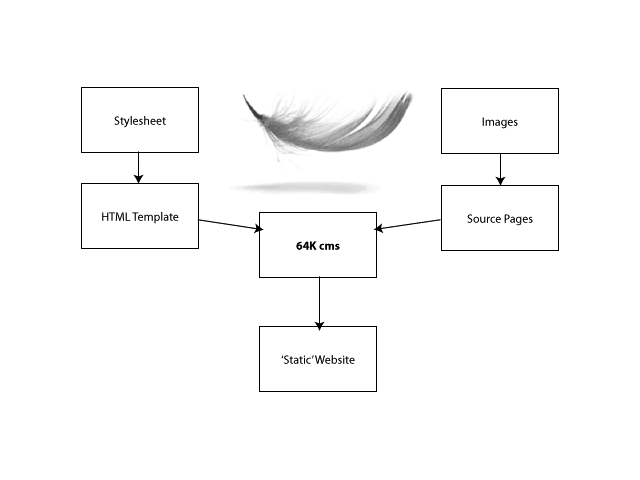 Static website generation